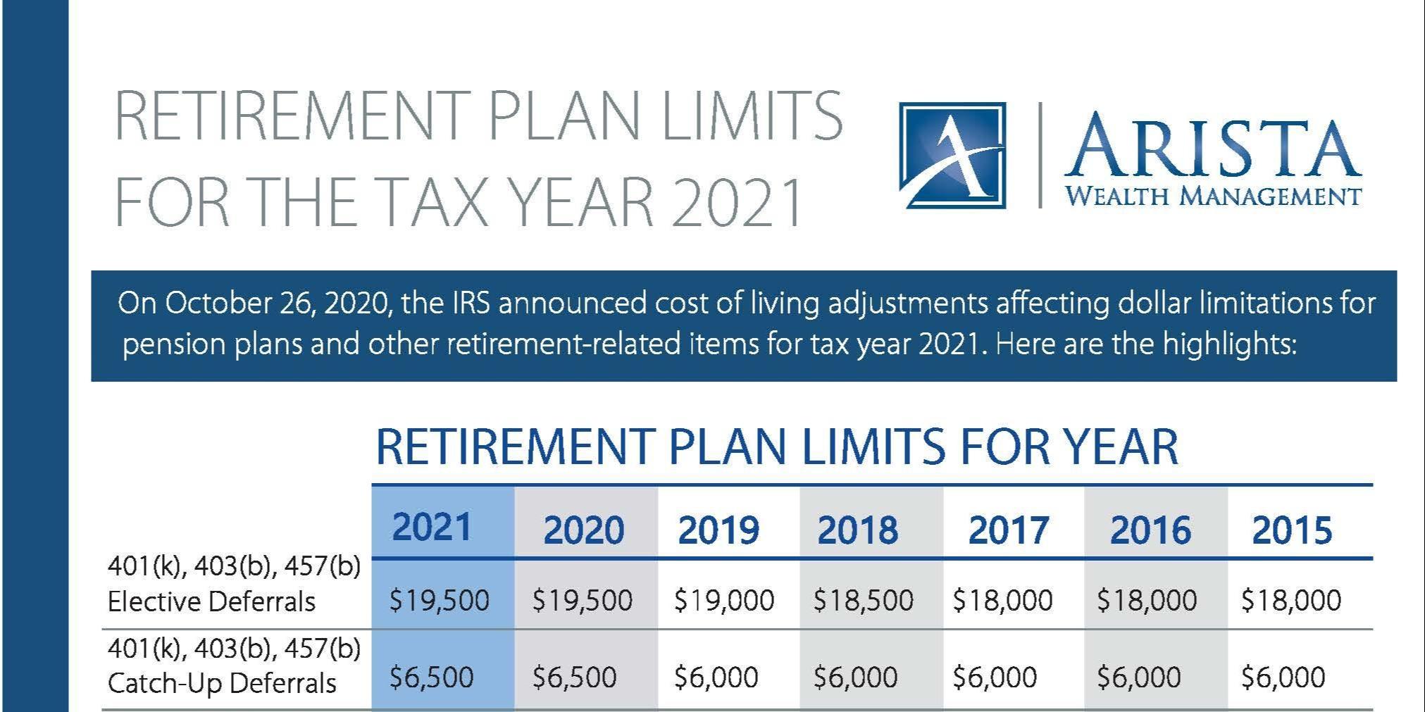 AWM 2021 Retirement Plan Limits Thumbnail