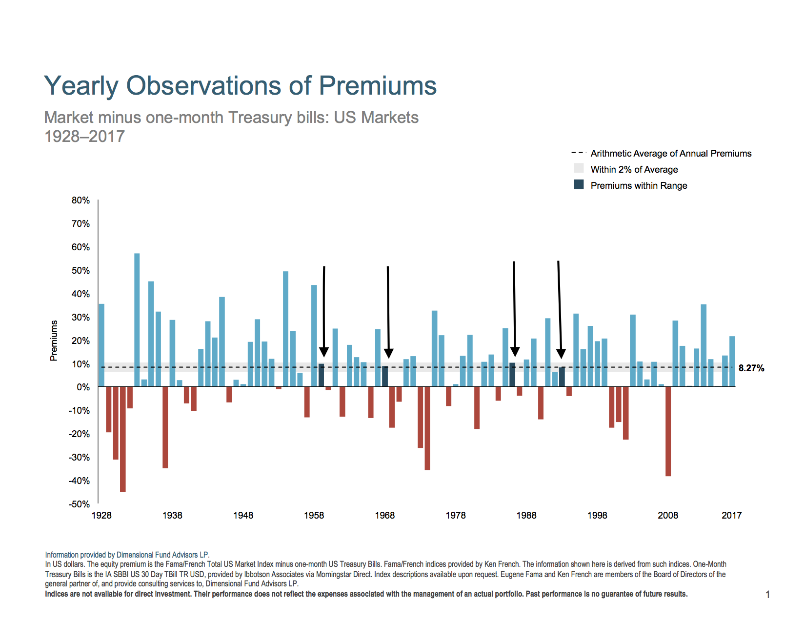 Yearly observation of premiums.  US stock market minus one-month treasury bills.  1928 to 2017.