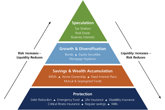 Milan Popadich - The Personal Finance Pyramid