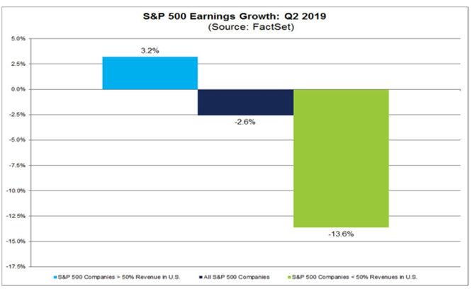 S&P 500 Earnings Growth Q2 2019