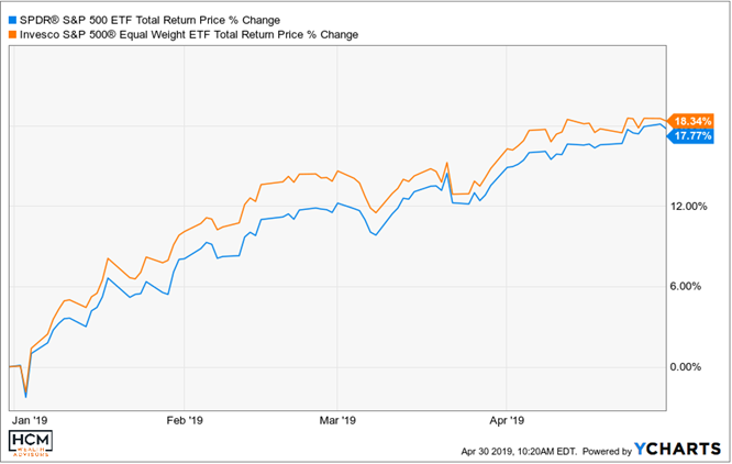 When Bad is Good! Market Insights for Week Ending Apr 26, 2019 Thumbnail