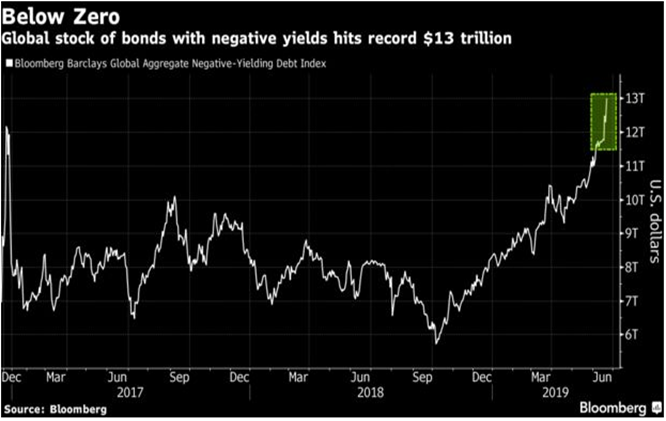 $13 Trillion in bonds with negative yields