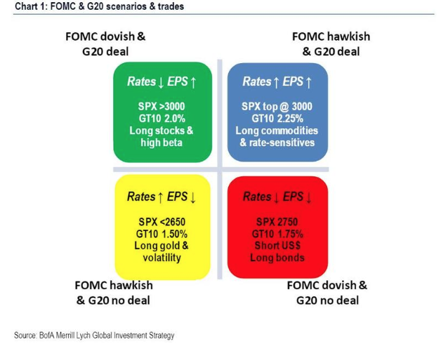 FOMC &G20 scenarios and trades