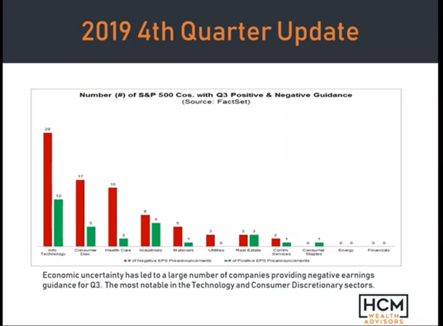 October 2019 Quarterly Investment Review Thumbnail