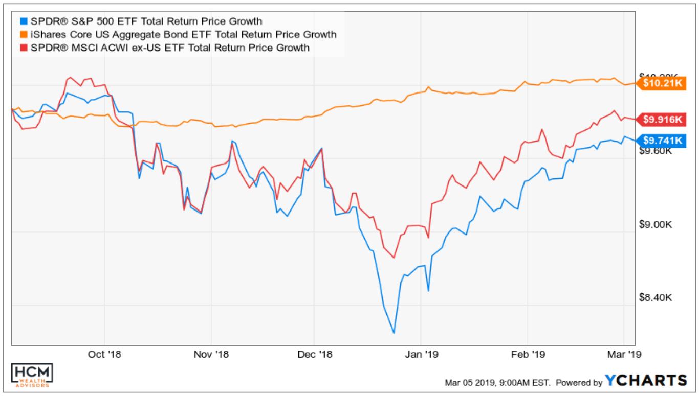 "Week Ending Mar 1, 2019: HCM Market Insights: ""Take a Step Back"" Thumbnail"