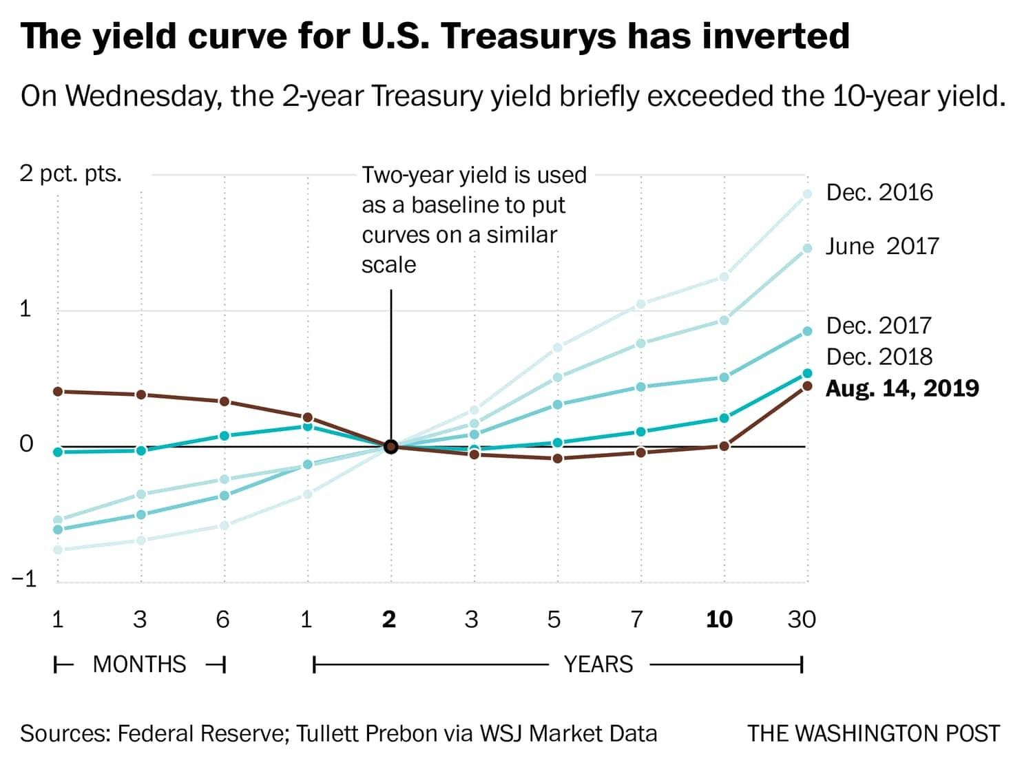 Can An Inverted Yield Curve Predict Recession? Thumbnail
