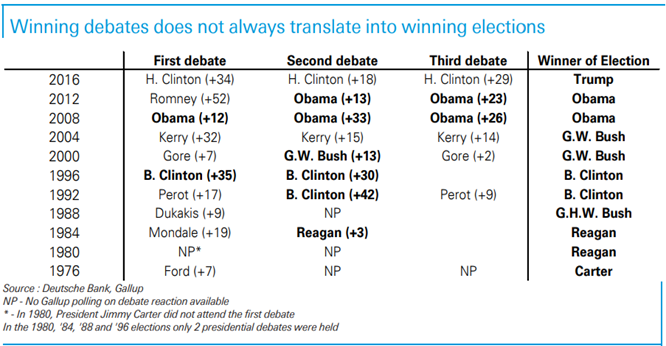 Table of presidential debate winners compared to election winners