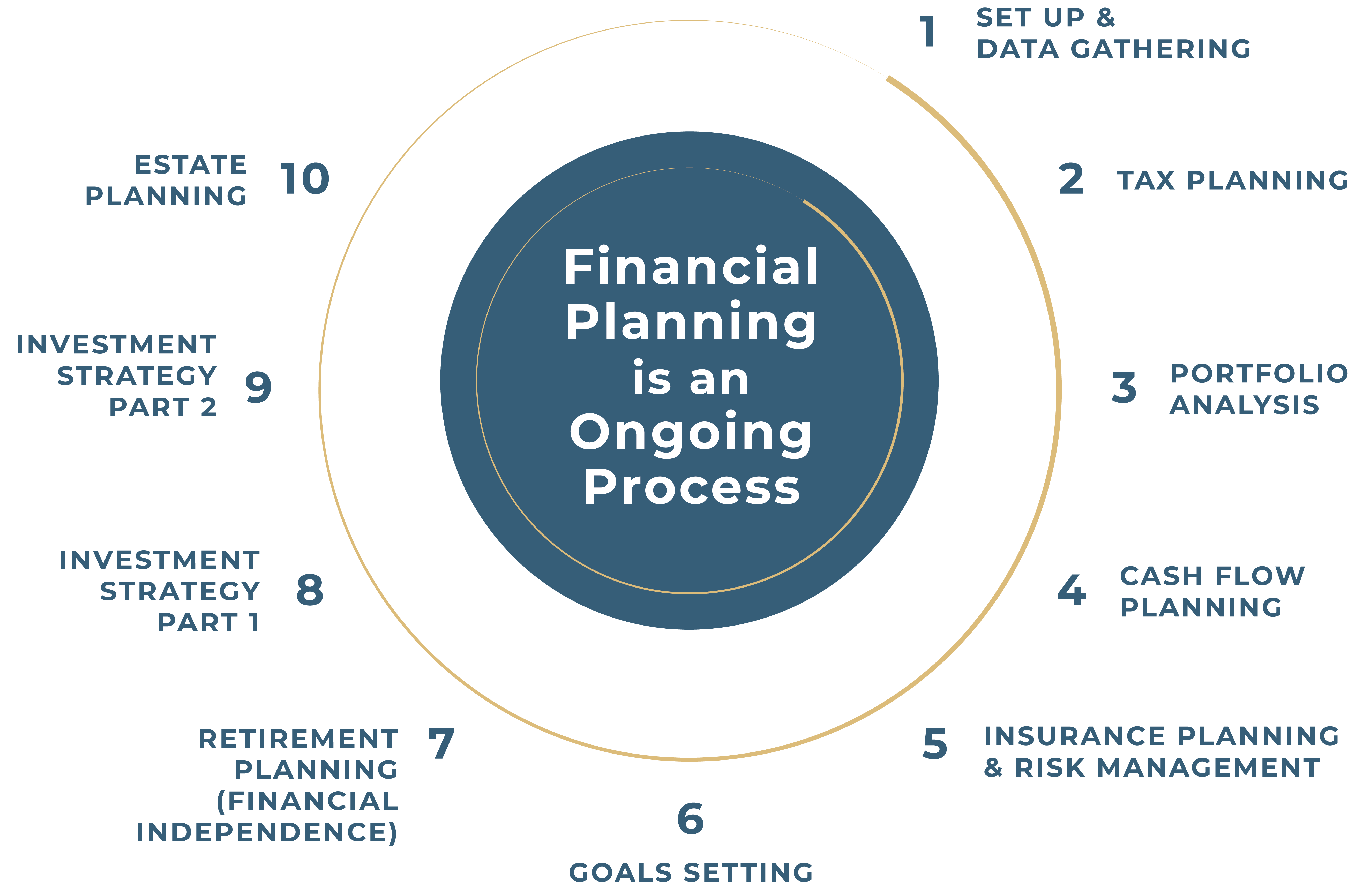 Rand Financial Planning Ongoing Process