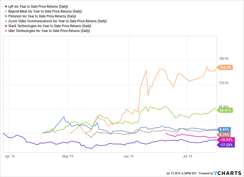 How IPOs like Uber, Slack, Zoom, Beyond Meat, Pinterest and zoom fared so far in 2019