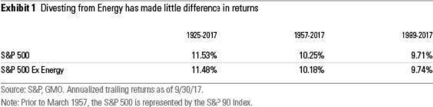 Returns on Energy, S&P 500 and S&P 500 Ex Energy