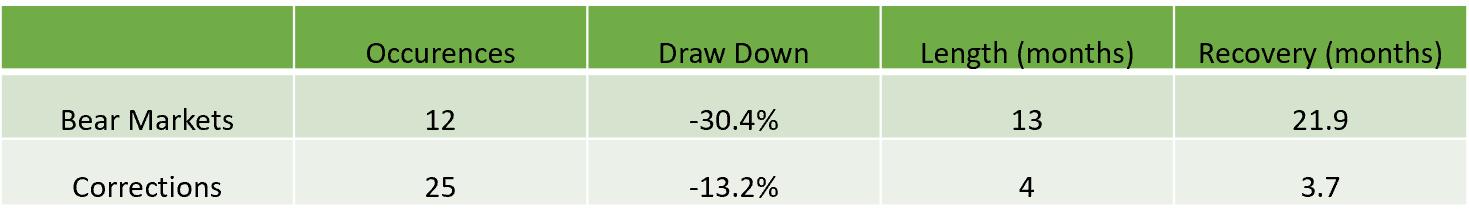 Bear Markets-Average drawdown and duration of bear markets since WWII