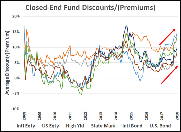Closed-end fund historical discounts by fund type