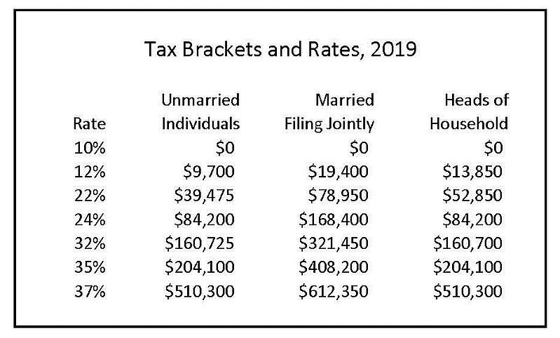 2019 Tax Brackets-crop
