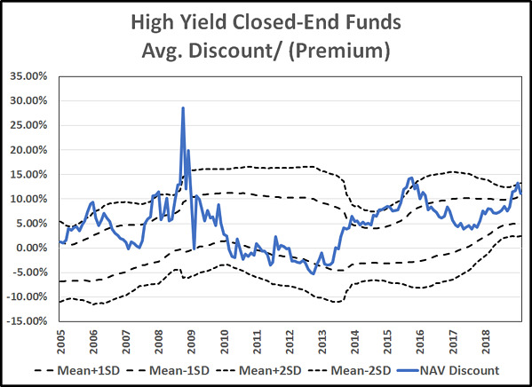 High yield closed-end fund discounts are at historic highs.