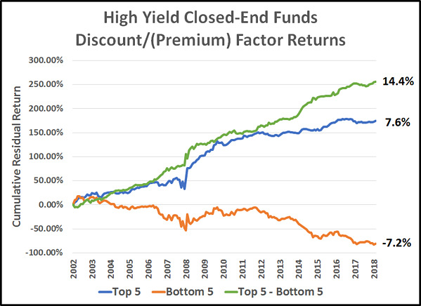 High yield closed-end fund discount factor portfolio returns.