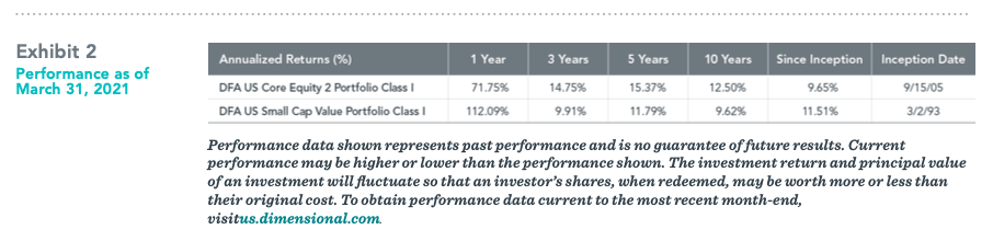 Dimensional Fund Advisor Performance as of March 31, 2021
