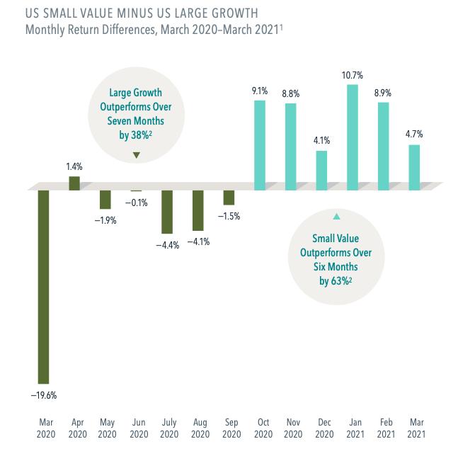 US small value minus US large growth