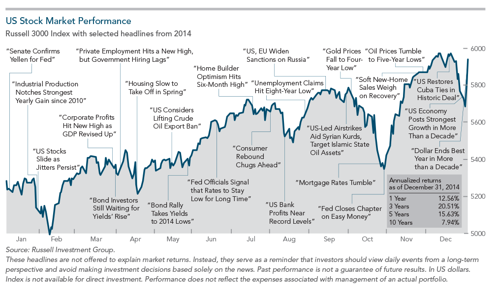 Dimensional's 2014 Year in Review: World Views Generate Nothing New for Investors Thumbnail