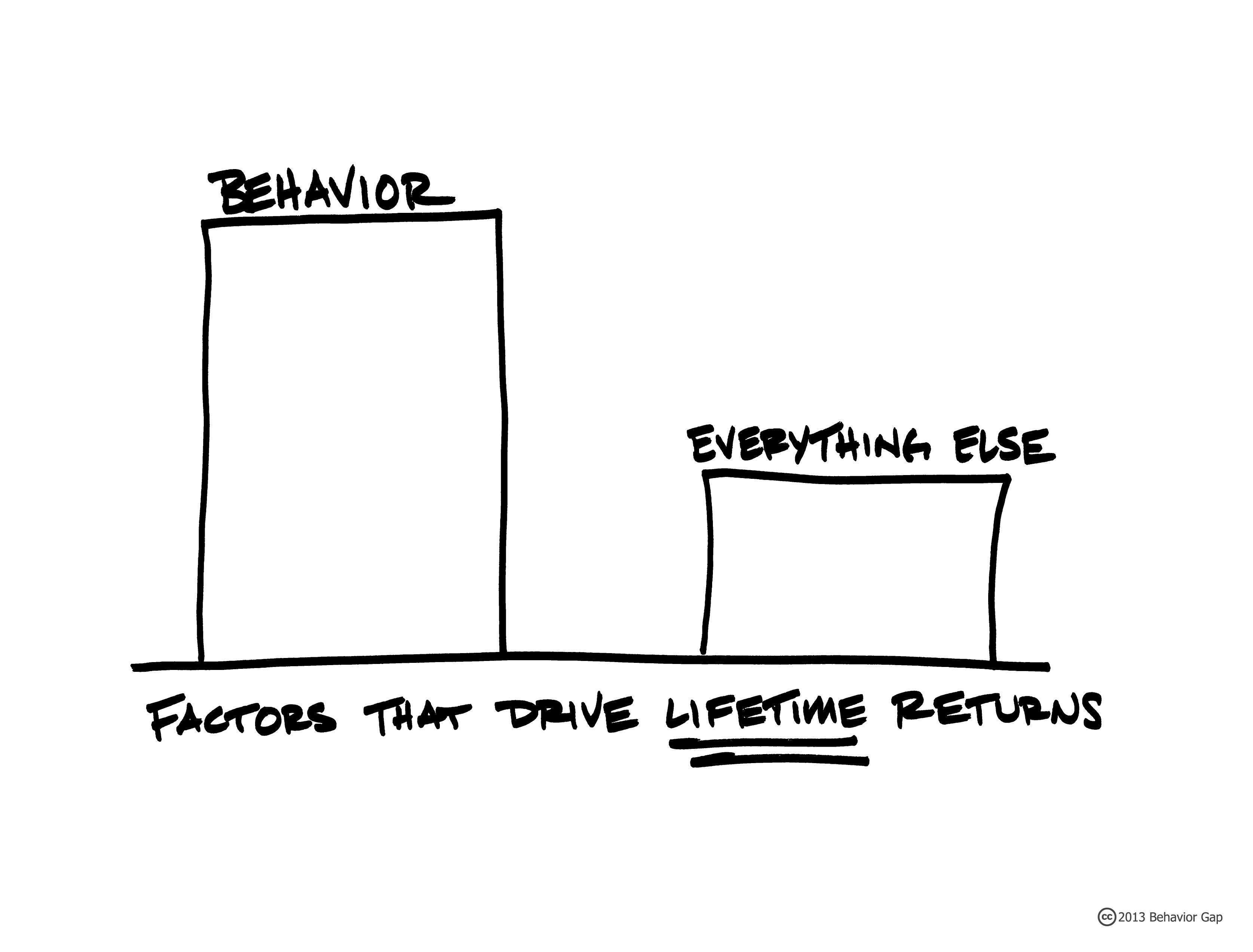 Part 4 - ABCs of Behavioral Biases: Factors That Drive Lifetime Returns Thumbnail