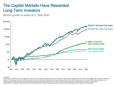Monthly growth of wealth 1926-2020 chart