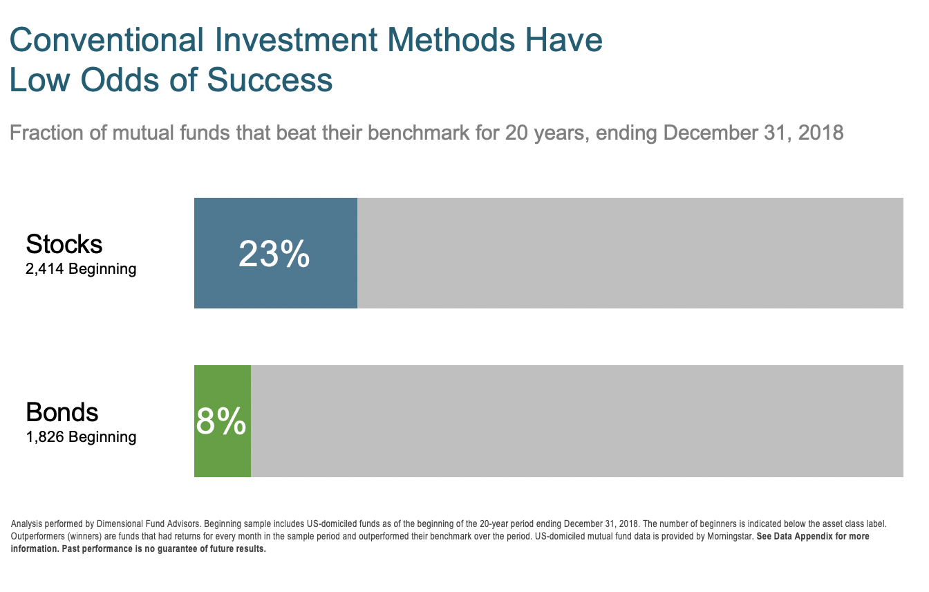 Conventional investment methods have low odds of success