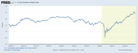 10 year breakeven inflation rate chart