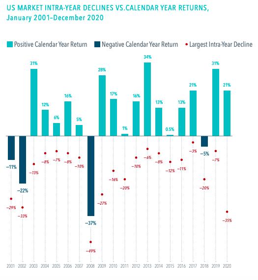 US Market intra-year declines v calendar year returns