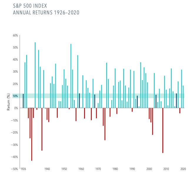 S&P 500 Annual Returns 1926-2020