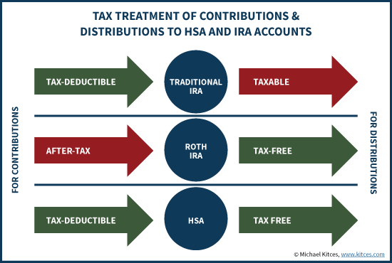 Tax treatment and contributions for HSAs and IRAs