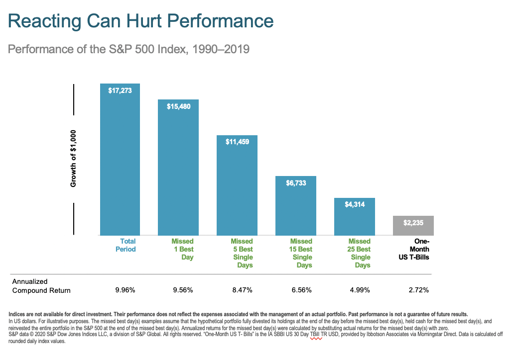 Reacting to market volatility can hurt performance