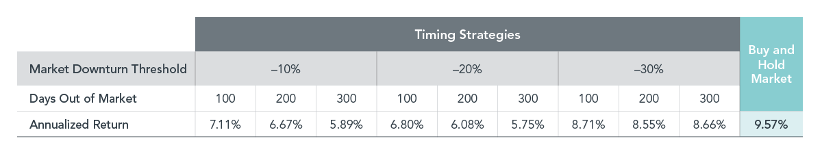 Hypothetical Timing Strategies Withdrawing from US Stocks After Downturns