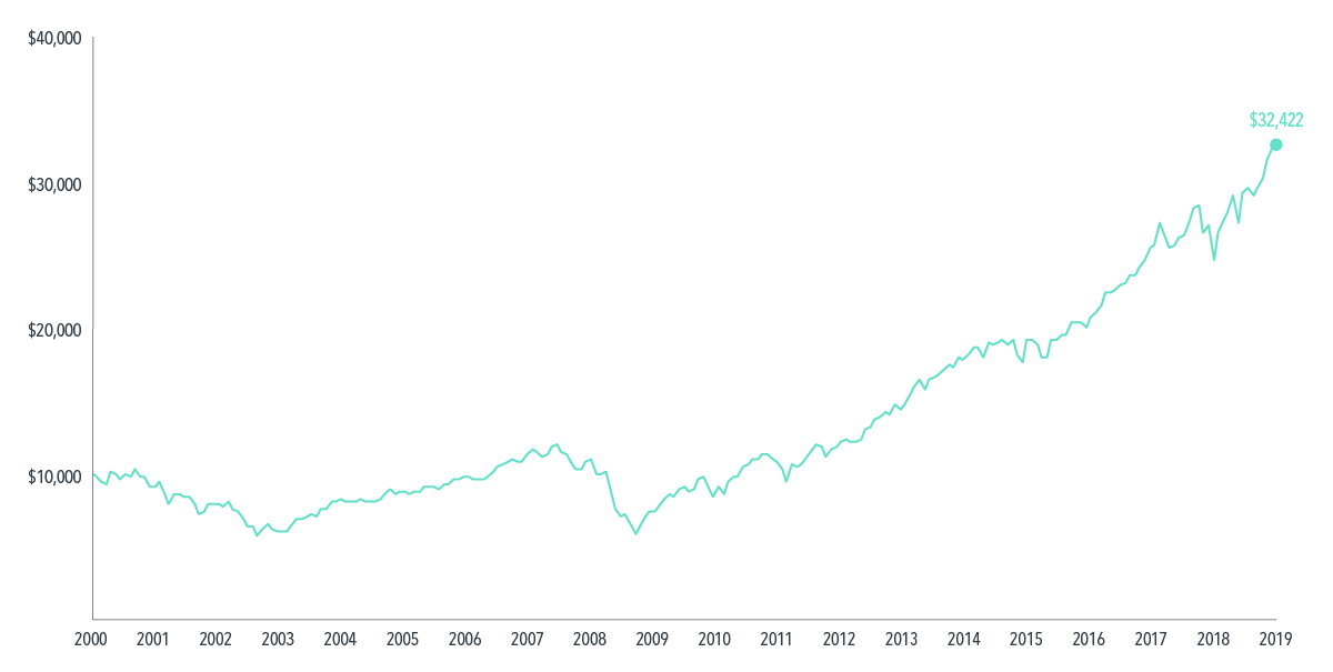 Hypothetical Growth of Wealth in the S&P 500 Index