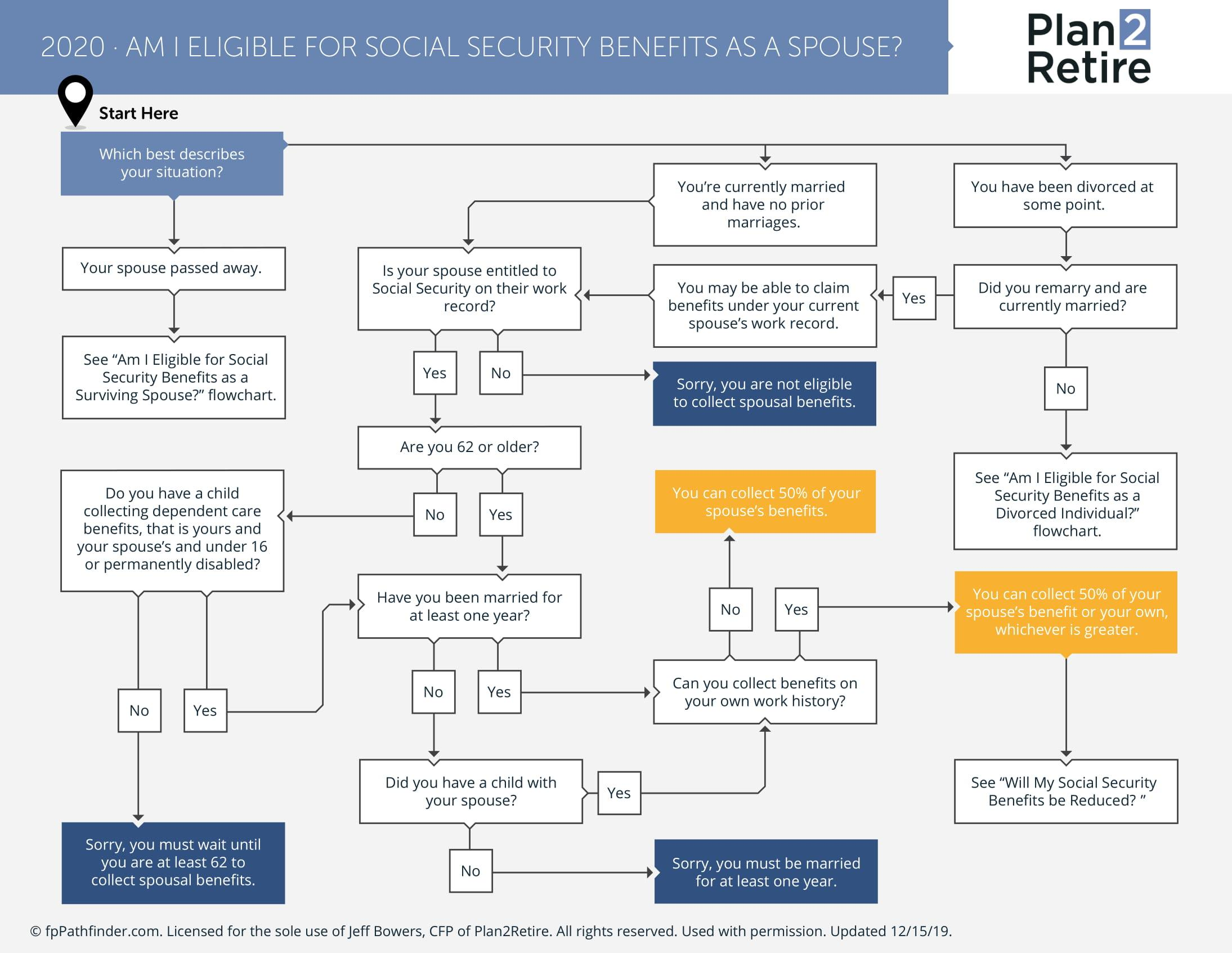 Am I eligible for Social Security benefits as a spouse? Thumbnail