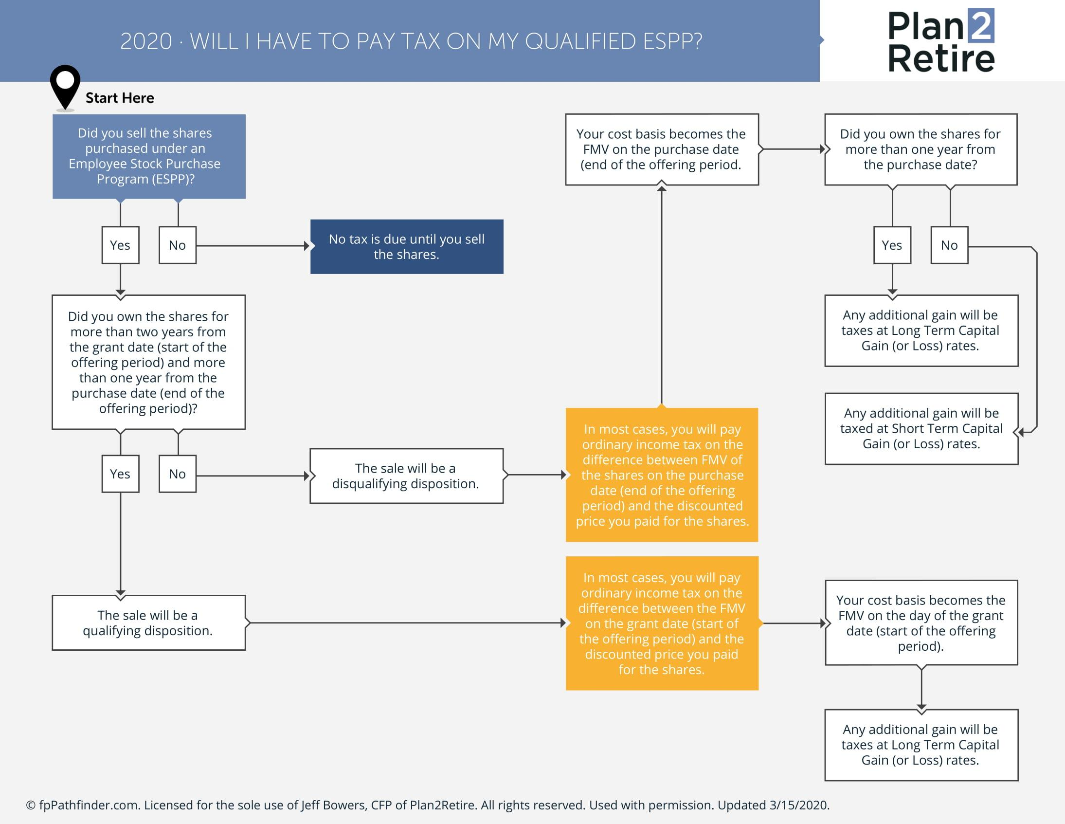 Will I have to pay tax on my Qualified ESPP? Thumbnail