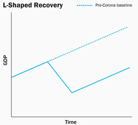 L-Shaped Recovery