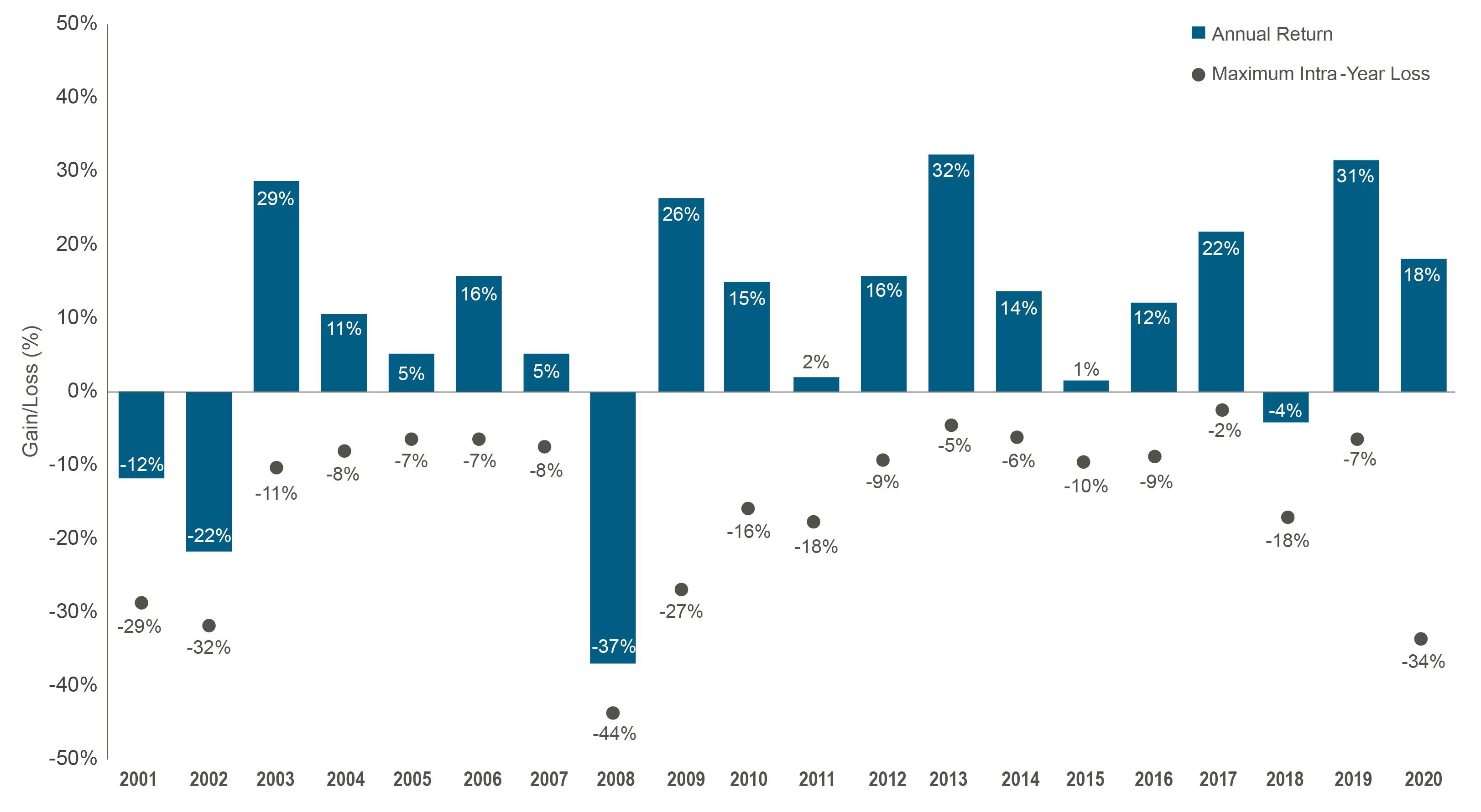 Gain/Loss Chart