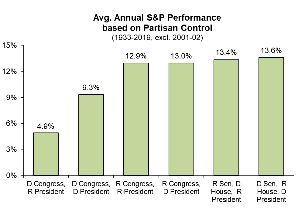 Average Annual S&P Performance Based on Partisan Control