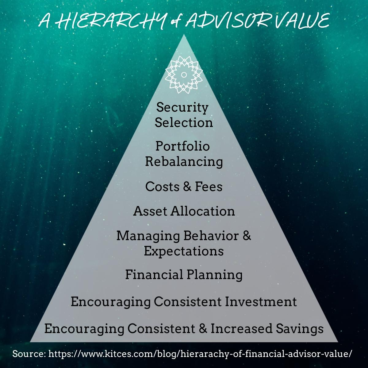 A Hierarchy of Advisor Value Thumbnail