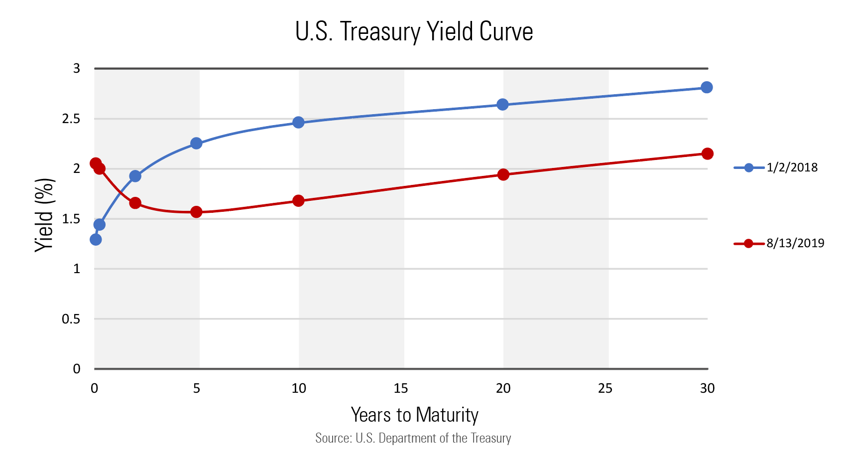 Inversion of the Yield Curve - It's Different This Time? Thumbnail