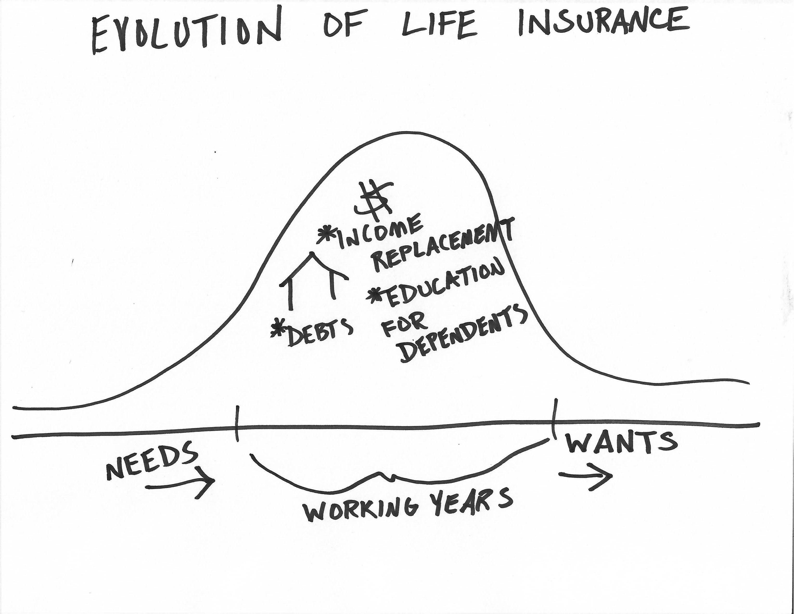 Do You Need Life Insurance In Retirement? Pay Attention to These Two Things. Thumbnail