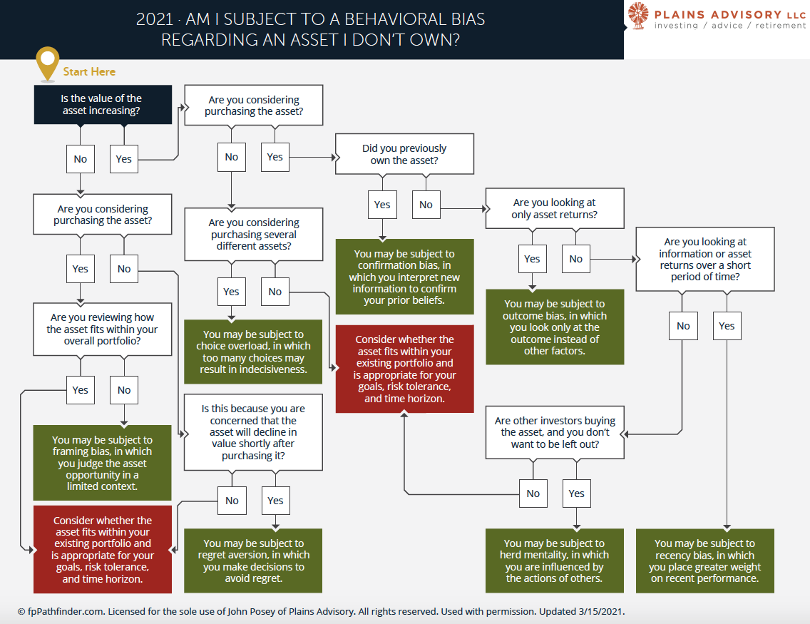 Investment Biases? - There's a Flowchart for That Thumbnail