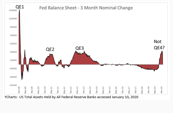Fed Balance Sheet 3 Month Nominal Change graph