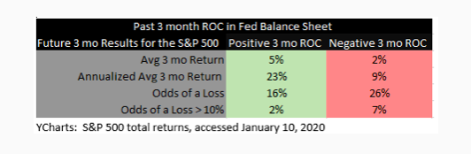 Past 3 Month ROC in Fed Balance Sheet graph
