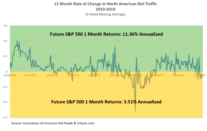 12 Month Rate of Change in North American Rail Traffic graph