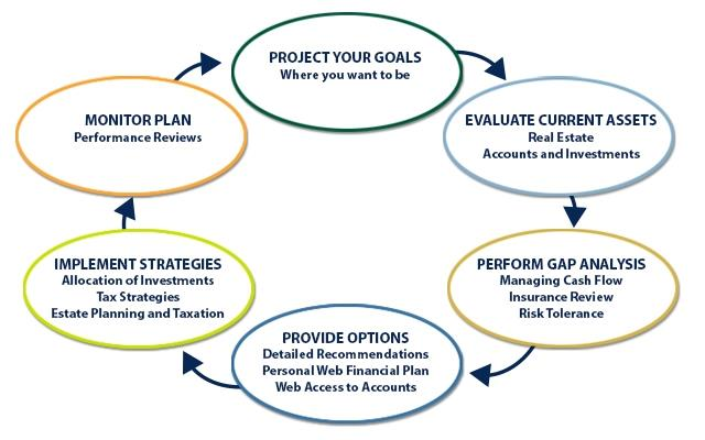 Diagram depicting the Tripe Crown Wealth Finance planning process.