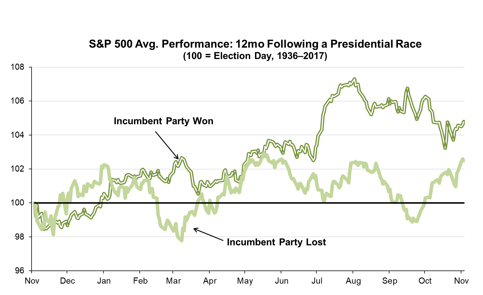 Average S&P 500 Performance: 12mo Following a Presidential Race