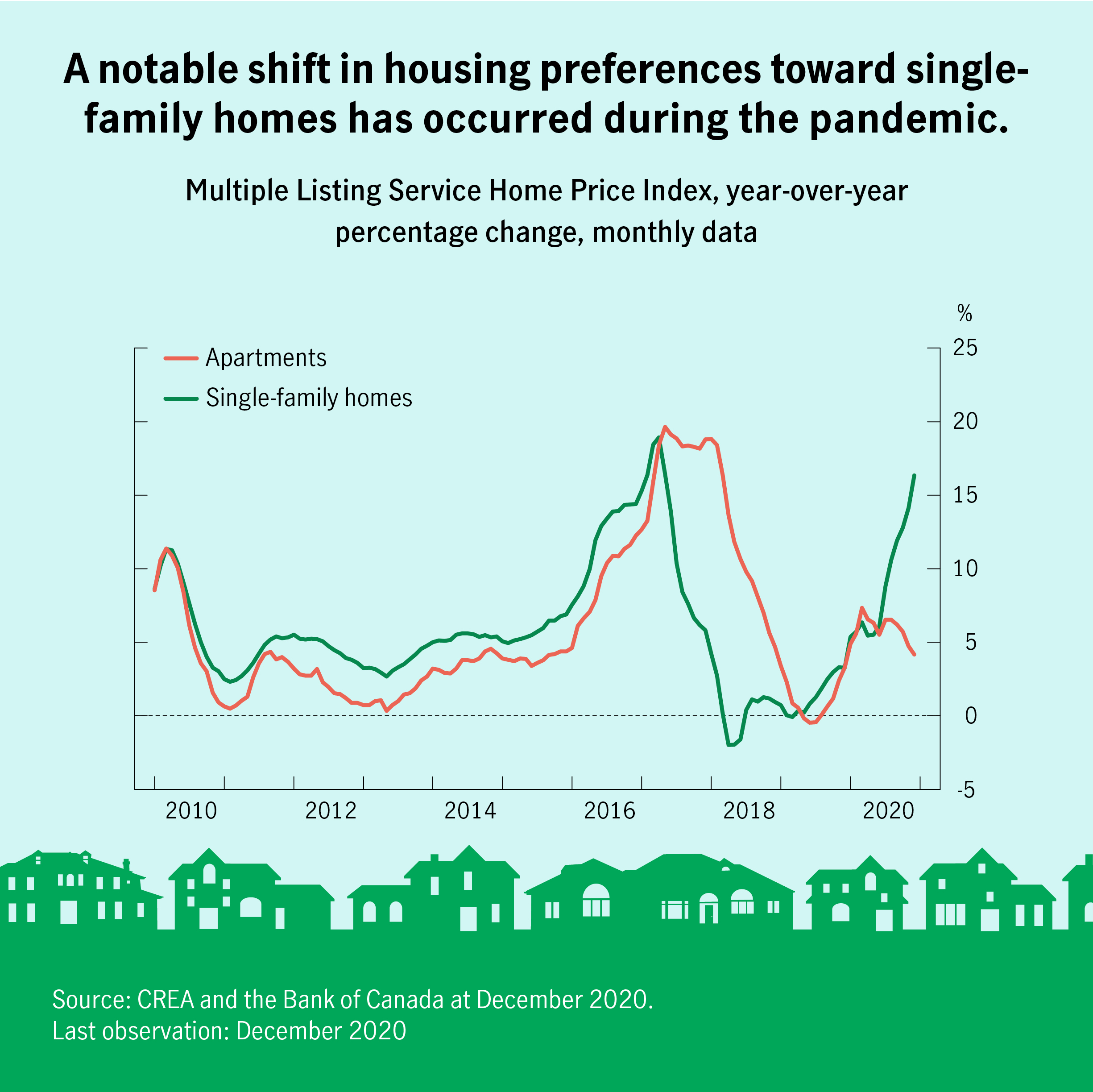 A notable shift in housing preferences toward single family homes has occurred during the pandemic. Multiple Listing Service Home Price Index, year-over-year percentage change, monthly data shows that sales of single family home is above 15 % as of December 2020, whereas apartments are below 5 %. Source CREA and the Bank of Canada as at December 2020. Last observation December 2020.