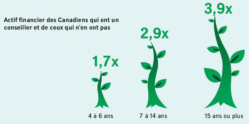 Actif financier des Canadiens qui ont un conseiller et de ceux qui n'en pas. 4 a 6 ans : 1,7x, 7 a 14 ans : 2,9x, 15 ans et plus : 3,9x.