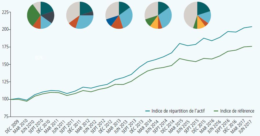Quatre diagrammes circulaires différents se trouvent en haut d'un graphique linéaire. L'axe des X indique le mois et l'année à partir de décembre 2009, puis tous les trimestres jusqu'en juin 2017. L'axe des y montre les chiffres commençant à 75, puis augmentant de 25 à 225. Une ligne bleue représente l'indice de répartition des actifs, et une ligne verte représente l'indice de référence. Les deux lignes commencent à 100 et augmentent régulièrement jusqu'à juin 2017. La ligne bleue est constamment plus élevée que la ligne verte, et se termine à 200 en juin 2017. La ligne verte se termine à 170 en juin 2017.