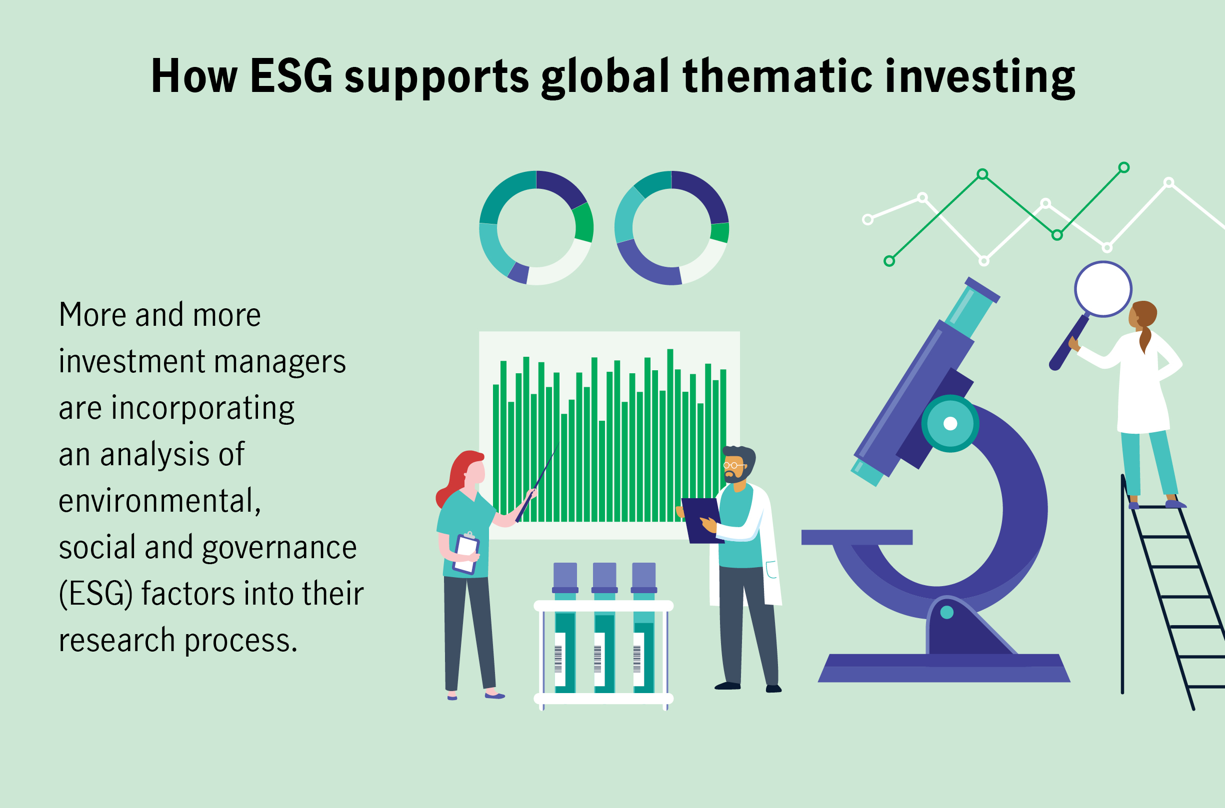 How ESG supports global thematic investing More and more investment managers are incorporating an analysis of environmental, social and governance (ESG) factors into their research process.